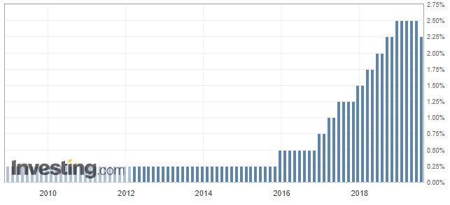 Изменение ставки ФРС за 10 лет