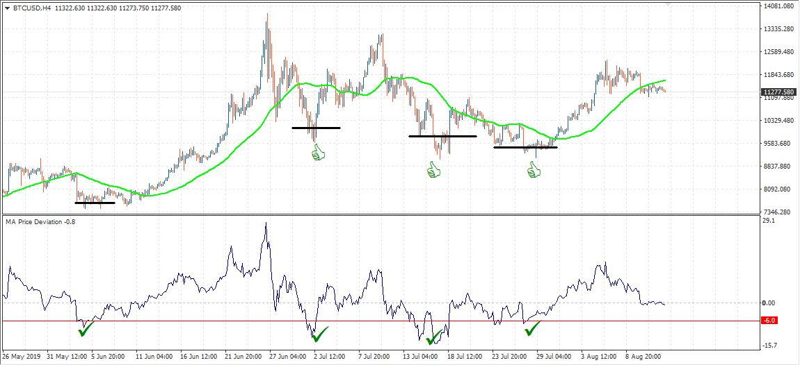 BTC H4 indicator price deviation from MA