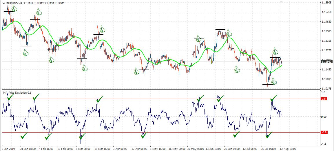EURUSD H4 indicator price deviation from MA
