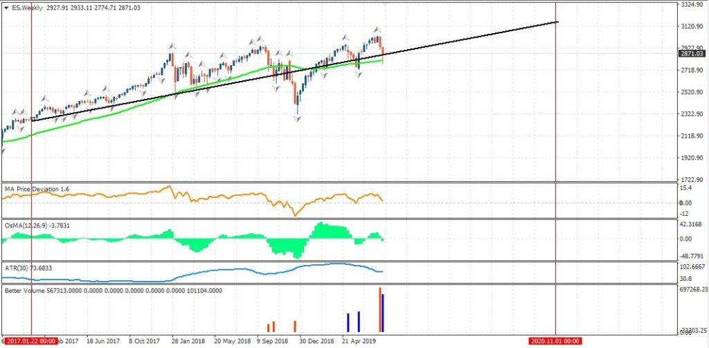 Индекс SP500 недельный график