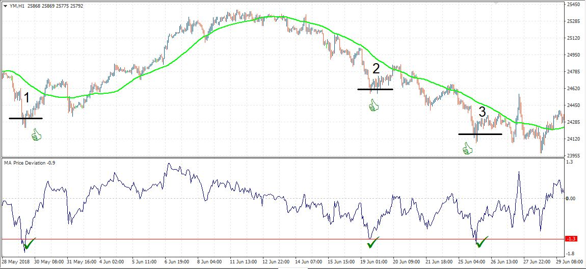 YM H1 indicator price deviation from MA