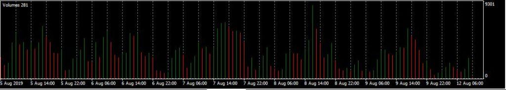 indicator Volumes