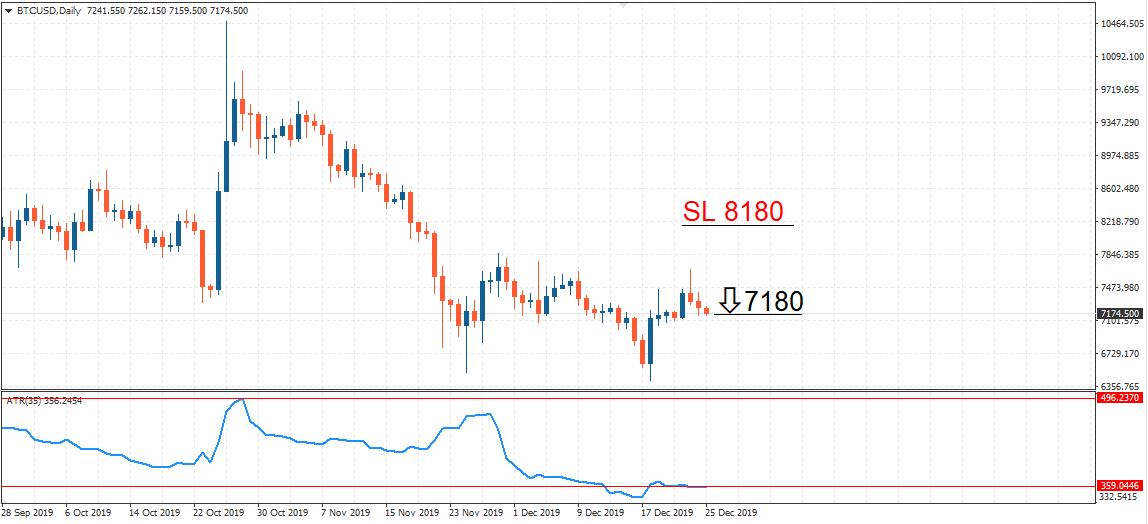 setting stop loss using the ATP indicator