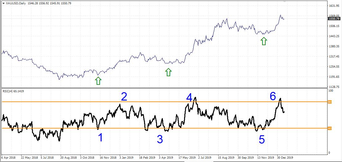 Дневной таймфрейм золото восходящий тренд-пример сигнальных линий RSI 40 и 80