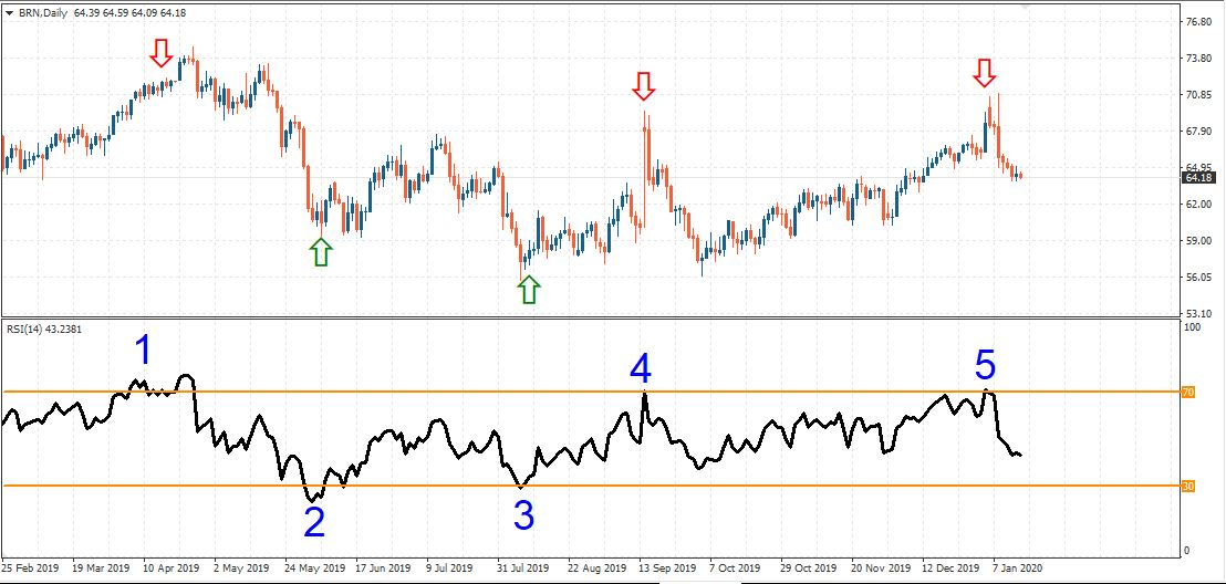 Day timeframe oil example signal lines RSI 30 and 70