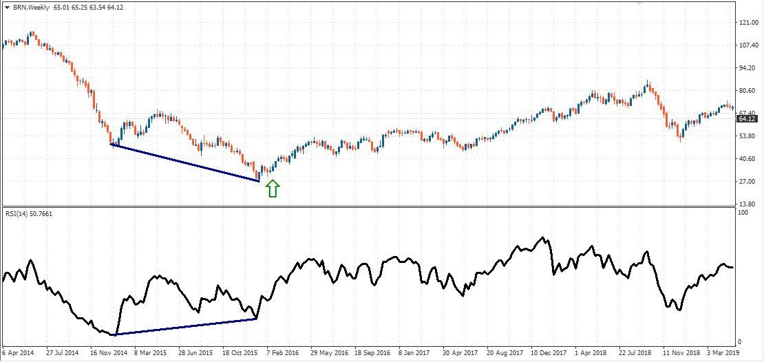 Weekly Timeframe BRN Oil Convergence RSI