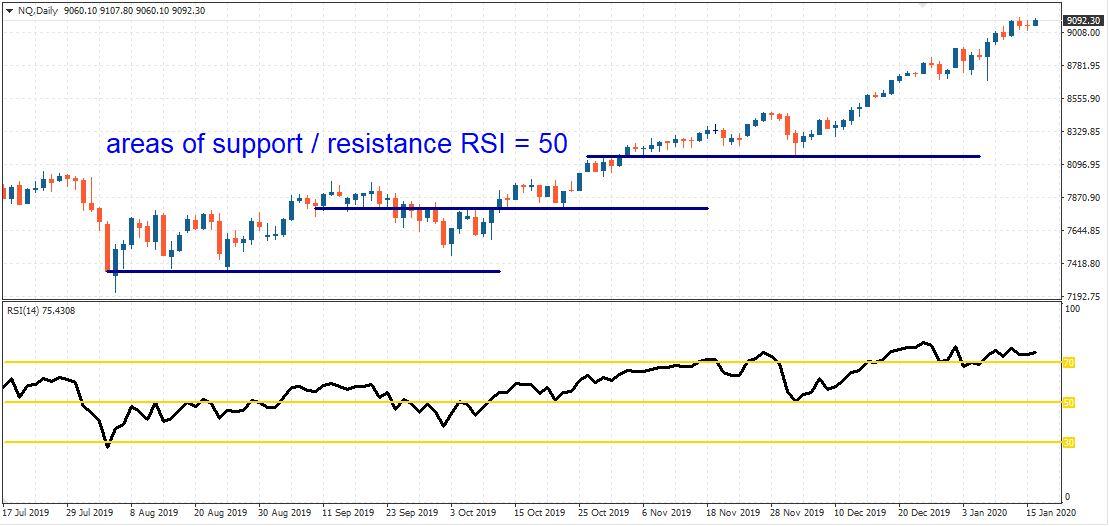 Daily timeframe nasdaq resistance level RSI 50