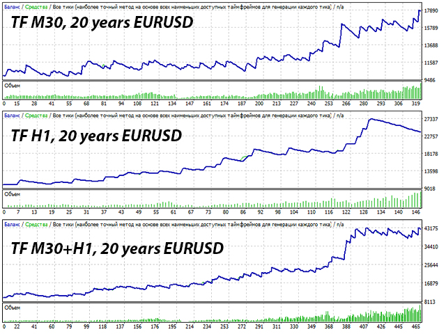 timeframe 30 minutes and an hour EURUSD optimization of a trading robot over a history of 20 years risk 1 percent Keep Calm