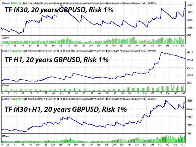 timeframe 30 minutes and an hour GBPUSD optimization of a trading robot over a history of 20 years risk 1 percent Keep Calm