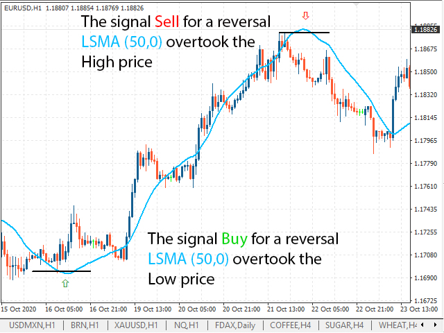 Signal to buy or sell when overtaking LSMA (50.0) maximum or minimum price