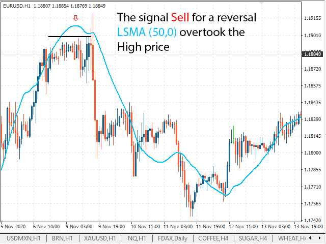 A sell signal for Euro LSMA (50.0) has surpassed the maximum price
