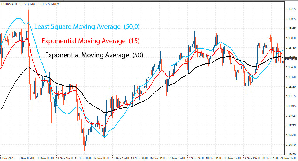 Comparison of 3 moving averages SLMA EMA